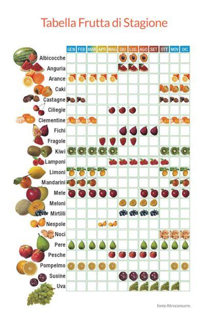 tabella frutta di stagione mese per mese